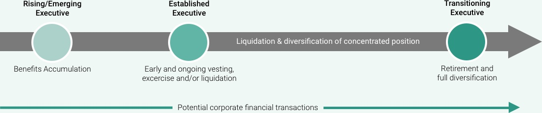 Liquidation and diversification
