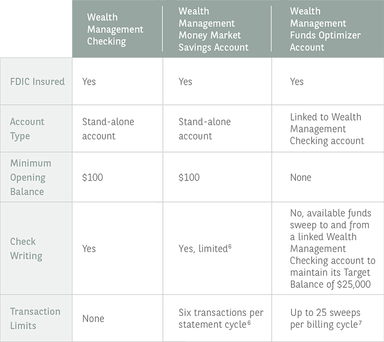 Deposit Solutions table