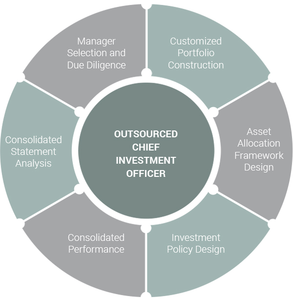 Outsourced Chief Investment Officer